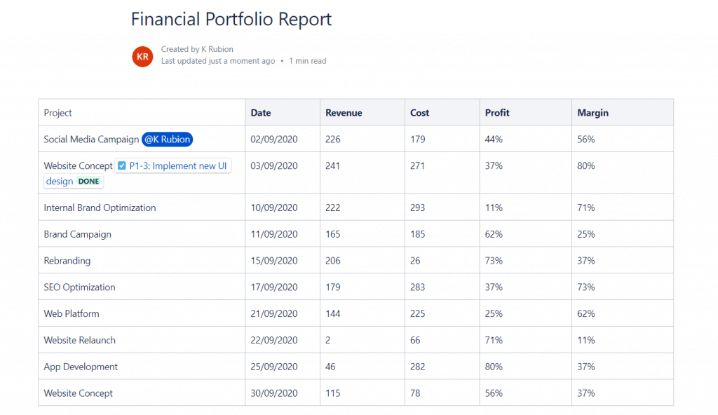 financial report confluence