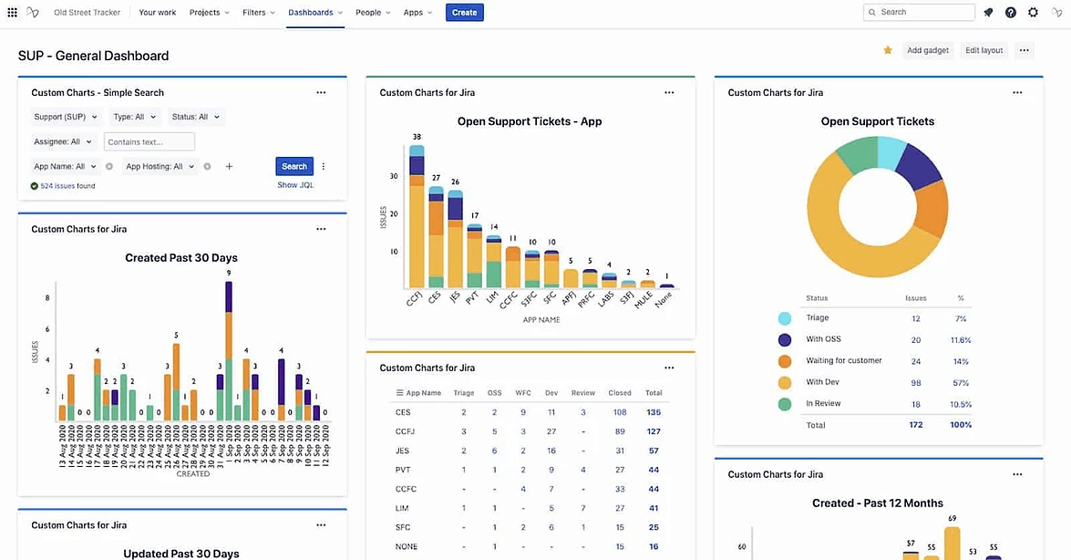 Jira Service Management Reporting