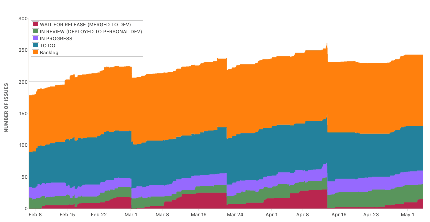 Screenshot of Jira Cumulative Flow Diagram