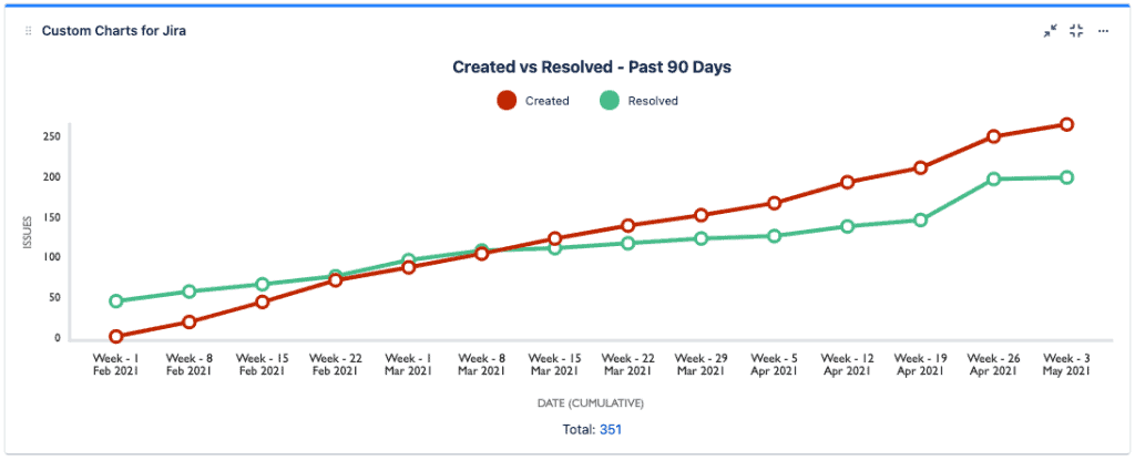 Screenshot of Created Vs Resolved Chart made using Custom Charts