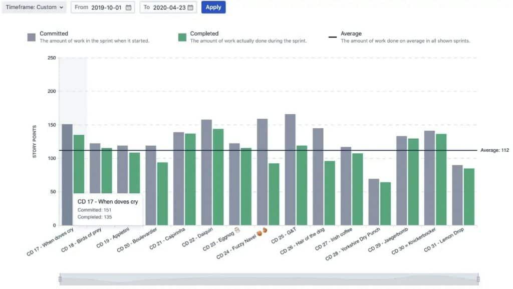 Screenshot of Jira Velocity Chart