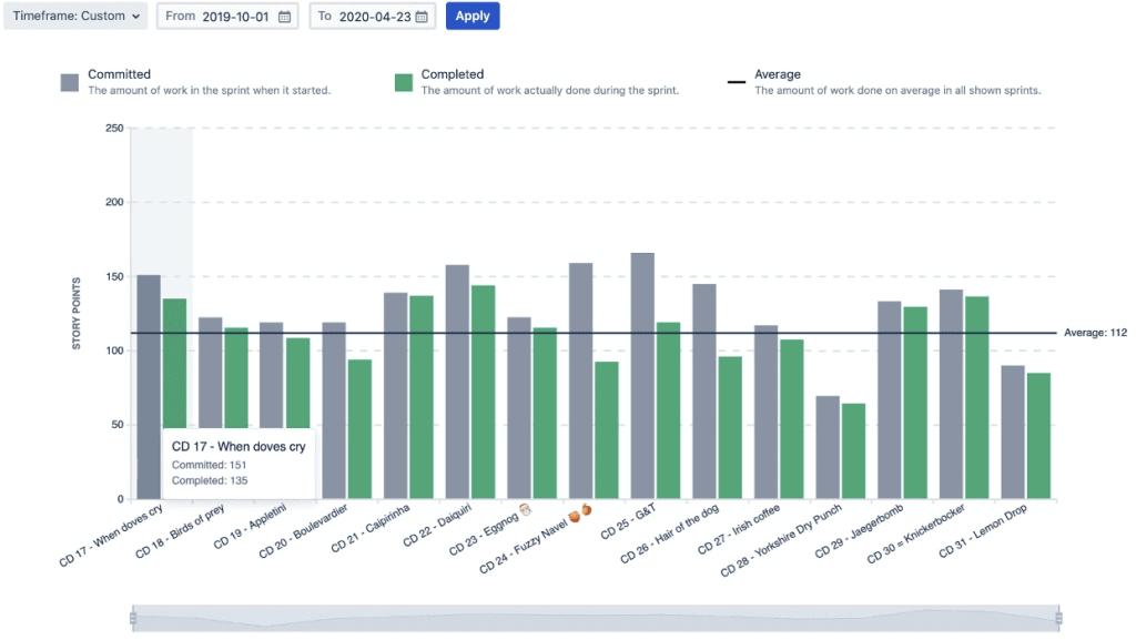 Jira Velocity Chart Story Points