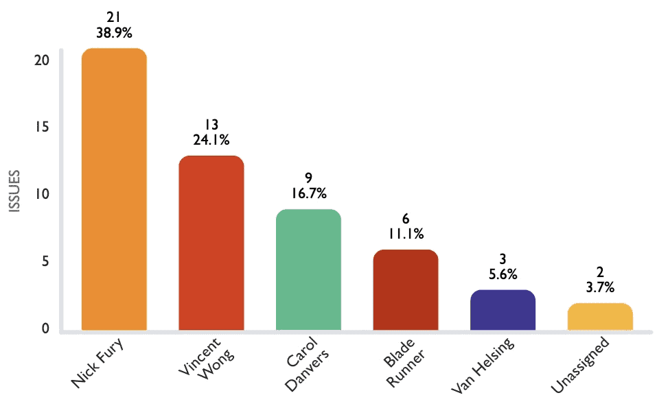 Custom Charts for Jira bar chart showing issue statistics