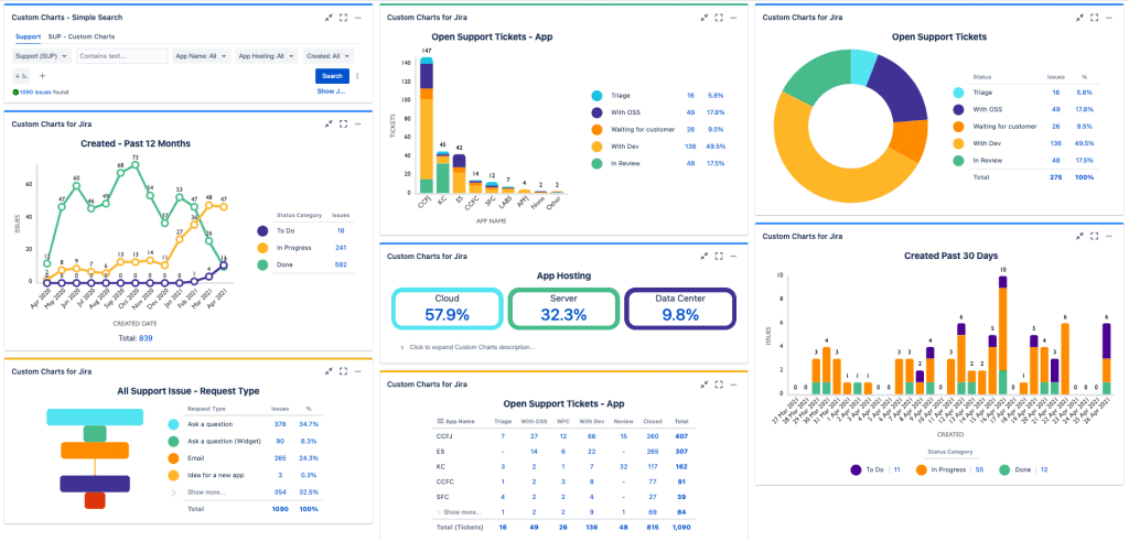 Custom Charts Jira dashboard