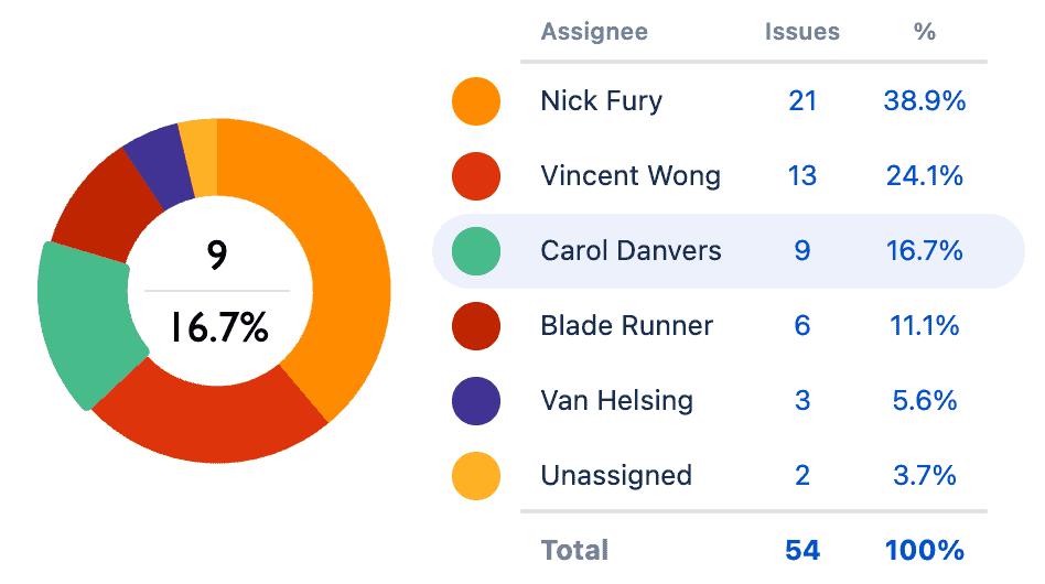 Screenshot of Assignee Pie Chart in Custom Charts