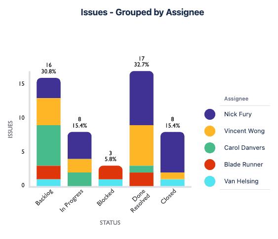 Stacked Bar Chart in Custom Charts