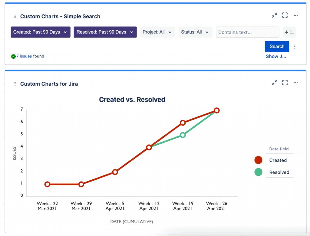 Created versus Resolved Report Screenshot in Custom Charts