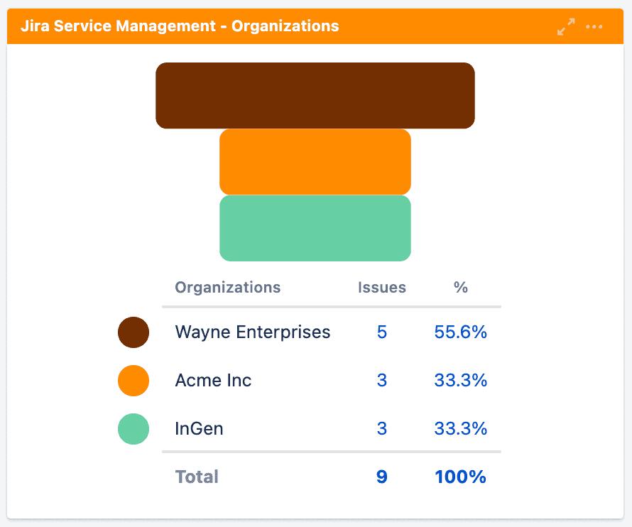 Screenshot of Organizations Funnel Chart in Custom Charts