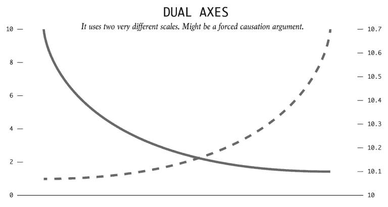 Dual Axes Chart