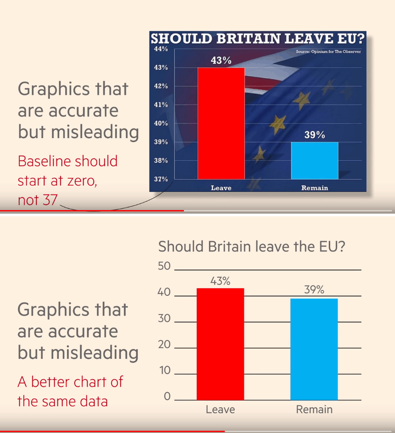 Leave or Remain in EU Chart