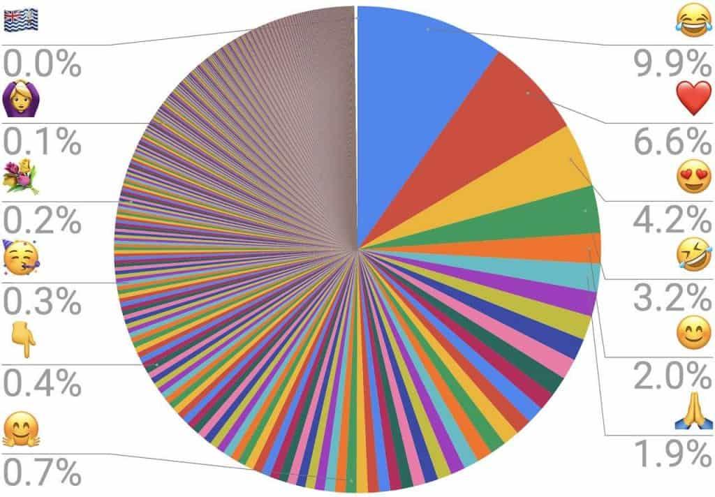 Messy Pie Chart