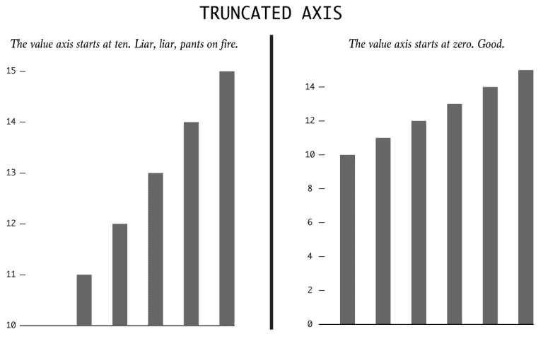 Truncated Axis Chart