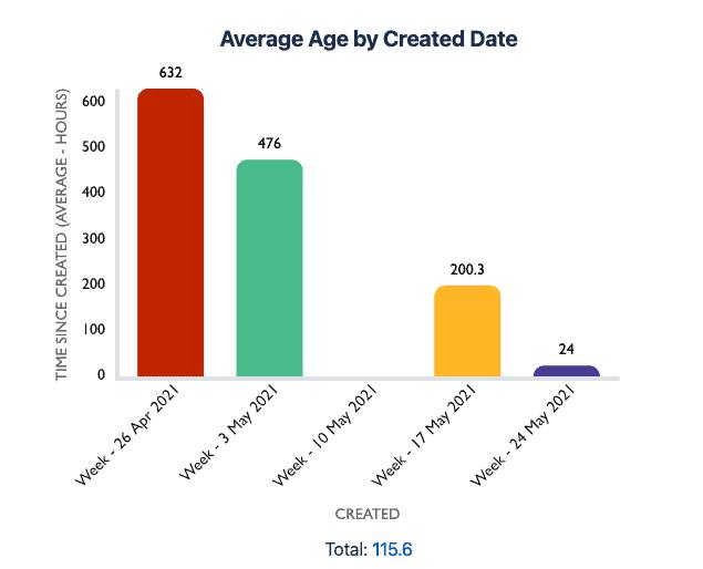 Screenshot of Custom Charts Average Age Chart