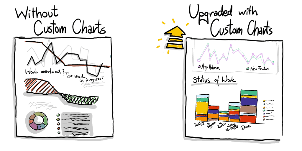Header image for improving Jira Software reporting with Custom Charts