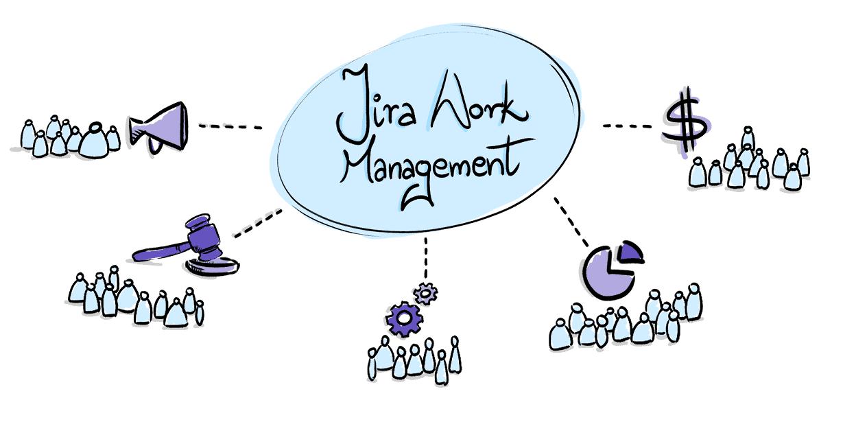 Jira Work Management for Business Teams Header Image