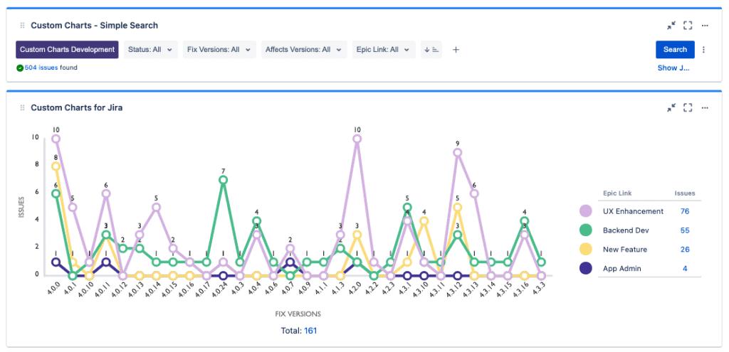 Screenshot of line graph in Custom Charts
