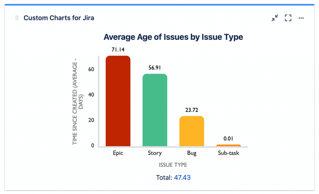 Average Age Bar Chart in Custom Charts