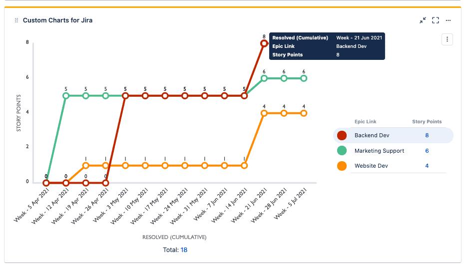 Cumulative Totals Chart in Custom Charts