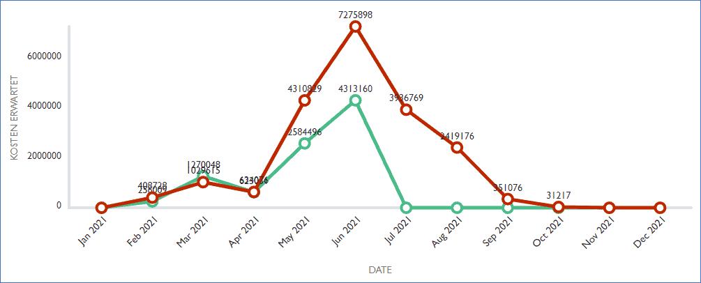 Deutsche Bahn Costs at Milestones