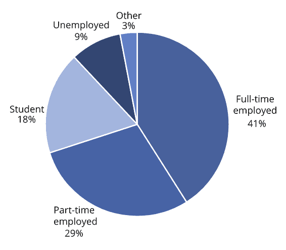 Pie Chart with lots of different shades of blue